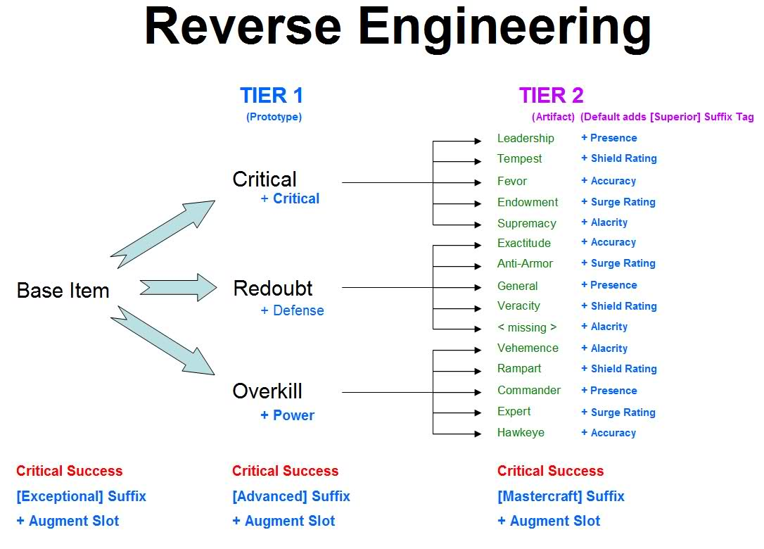 Reverse engineering chart